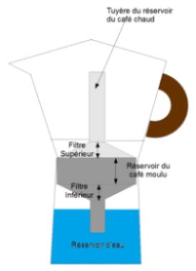 Schéma descriptif d'une cafetière italienne