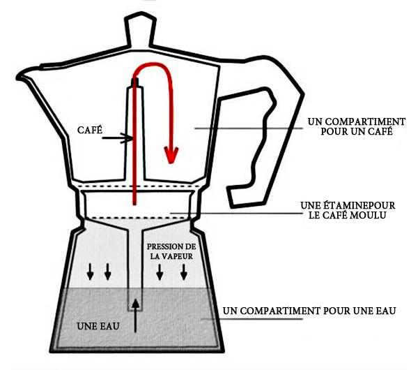 Schéma cafetière italienne induction